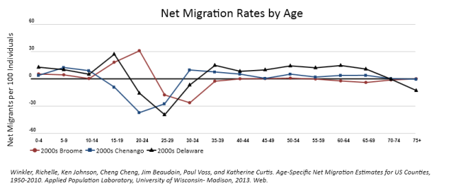 graph showing declining immigration in 3 New York State counties