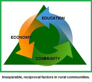 Curved arrows labeled Education, Economy, and Community chase one another in front of a green triangle.