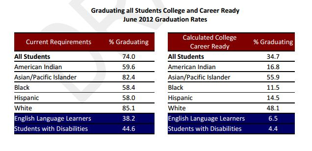 Chart showing2012 HS graduation rates in New York State and percentage of graduates that are college and career ready.