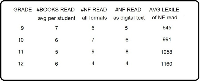 what students read